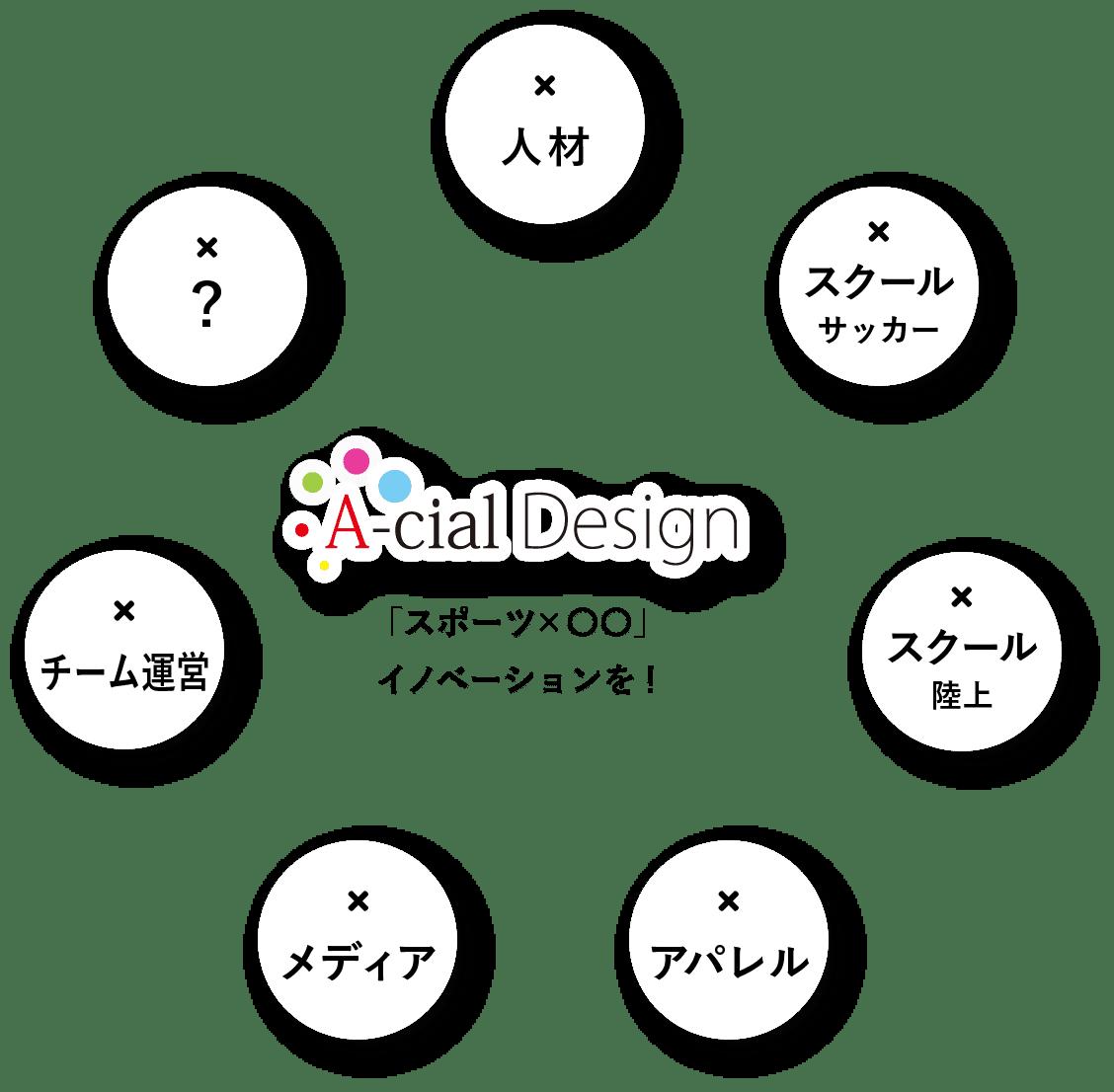 A-cial Designが、展開するビジネスフィールド